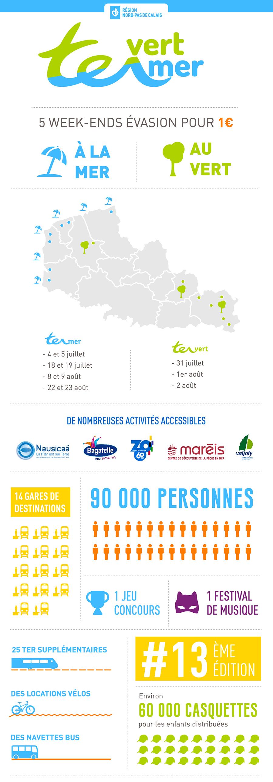 Région Hauts de France infographie TER MER